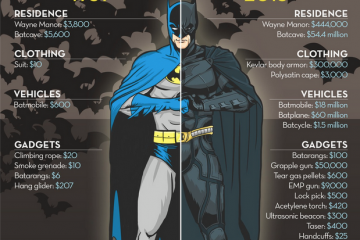 Cost-Of-Being-Batman